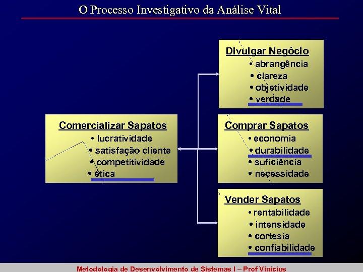 O Processo Investigativo da Análise Vital Divulgar Negócio • abrangência • clareza • objetividade