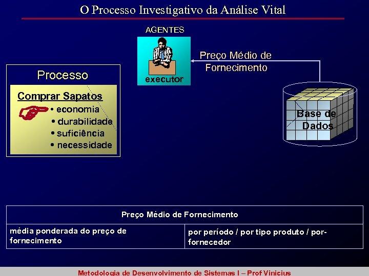 O Processo Investigativo da Análise Vital AGENTES Preço Médio de Fornecimento Processo executor Comprar