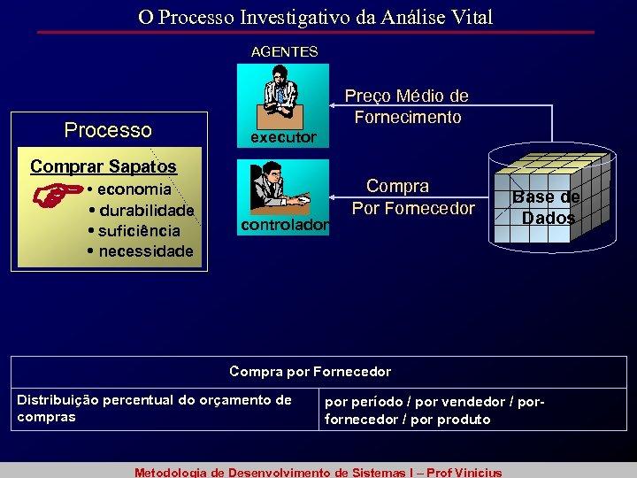 O Processo Investigativo da Análise Vital AGENTES Processo Preço Médio de Fornecimento executor Comprar