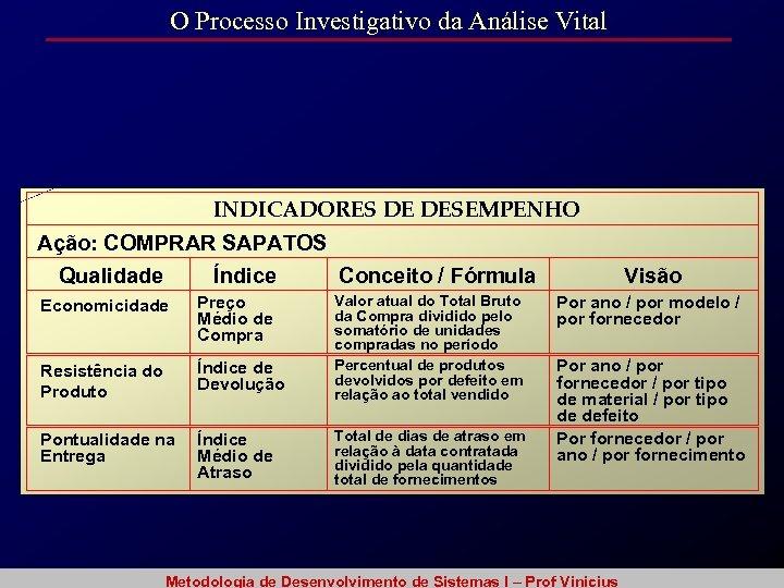 O Processo Investigativo da Análise Vital INDICADORES DE DESEMPENHO Ação: COMPRAR SAPATOS Qualidade Índice