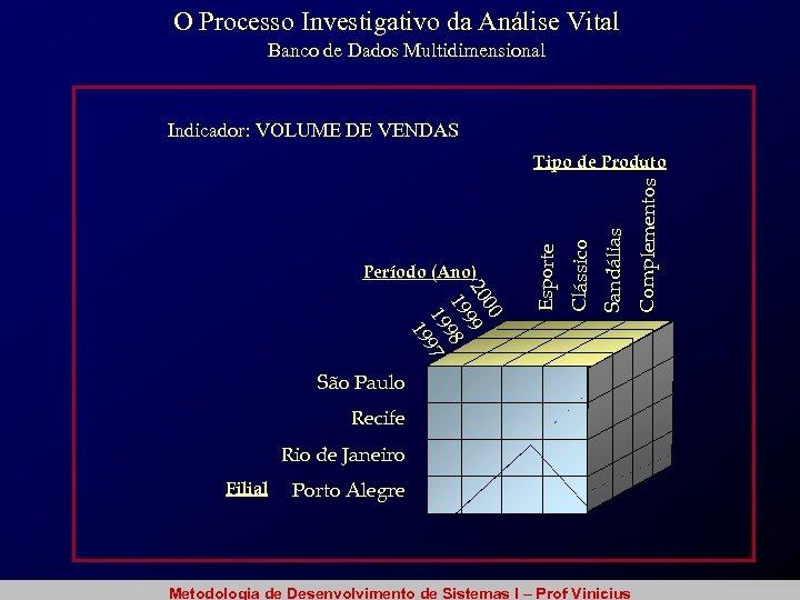 O Processo Investigativo da Análise Vital Banco de Dados Multidimensional Indicador: VOLUME DE VENDAS