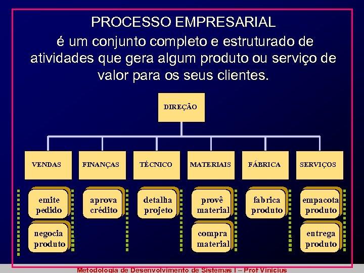 PROCESSO EMPRESARIAL é um conjunto completo e estruturado de atividades que gera algum produto