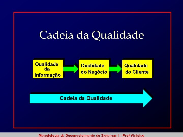 Cadeia da Qualidade da Informação Qualidade do Negócio Qualidade do Cliente Cadeia da Qualidade