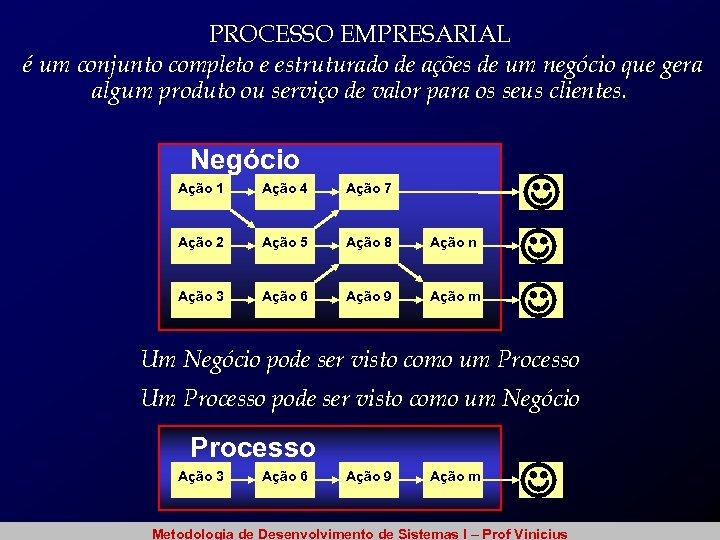 PROCESSO EMPRESARIAL é um conjunto completo e estruturado de ações de um negócio que