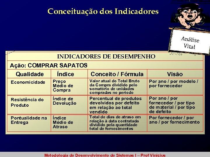 Conceituação dos Indicadores Análise Vital INDICADORES DE DESEMPENHO Ação: COMPRAR SAPATOS Qualidade Índice Conceito