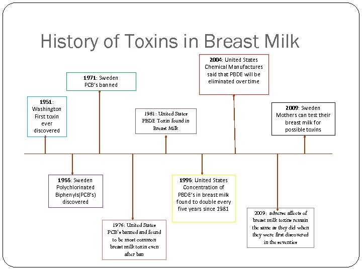 History of Toxins in Breast Milk 2004: United States Chemical Manufactures said that PBDE
