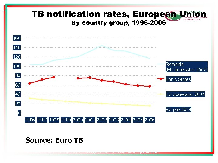 TB notification rates, European Union By country group, 1996 -2006 160 TB cases /
