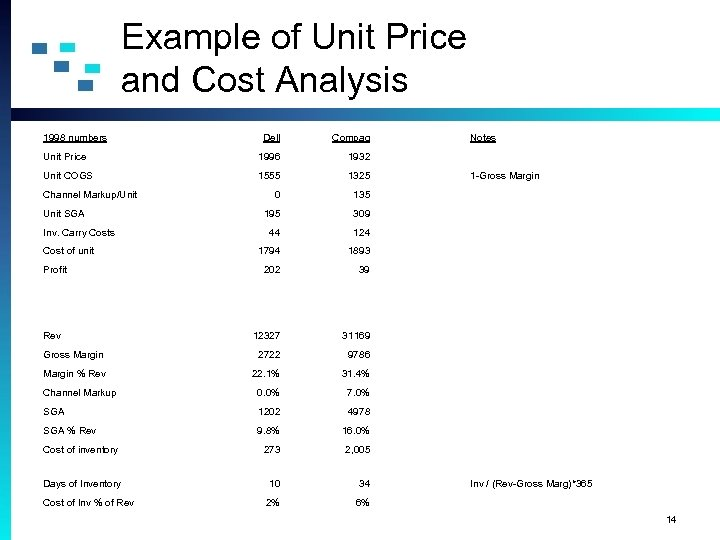 Example of Unit Price and Cost Analysis 1998 numbers Dell Compaq Unit Price 1996