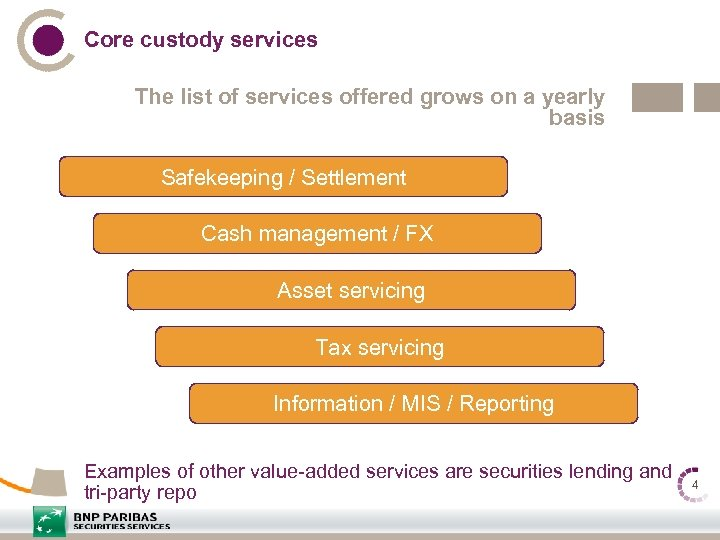 Core custody services The list of services offered grows on a yearly basis Safekeeping