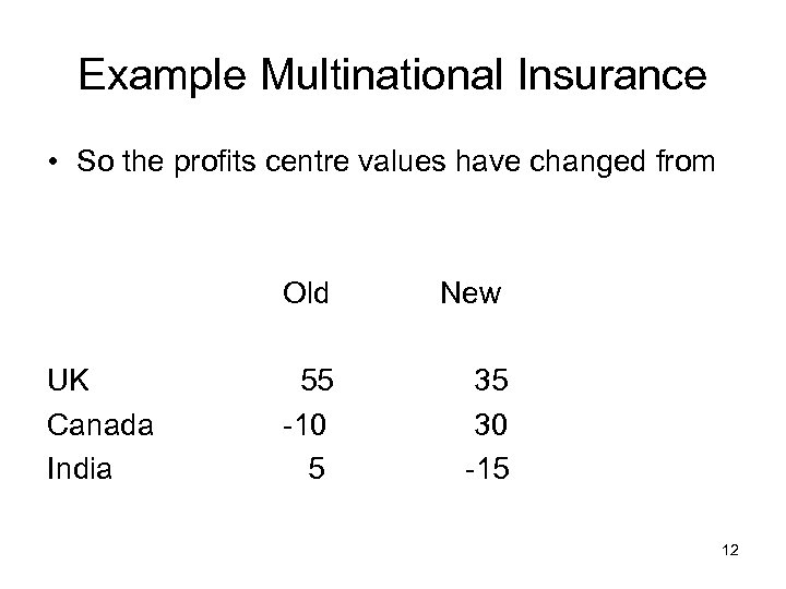 Example Multinational Insurance • So the profits centre values have changed from Old UK