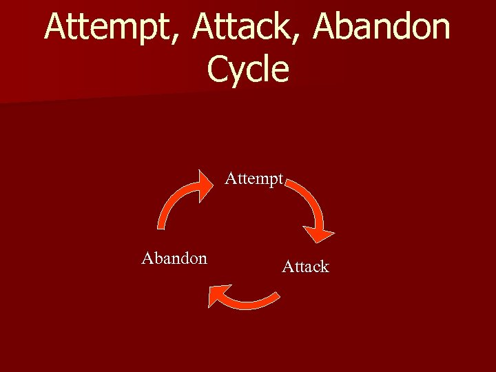 Attempt, Attack, Abandon Cycle Attempt Abandon Attack