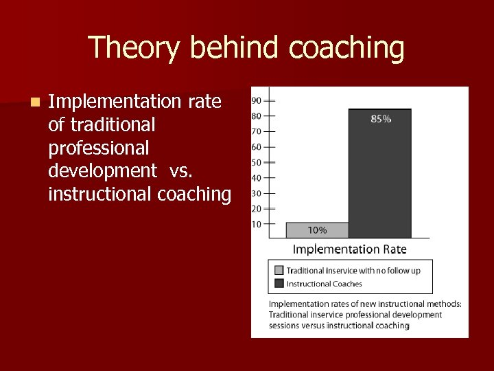 Theory behind coaching n Implementation rate of traditional professional development vs. instructional coaching