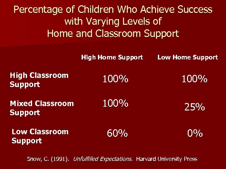 Percentage of Children Who Achieve Success with Varying Levels of Home and Classroom Support