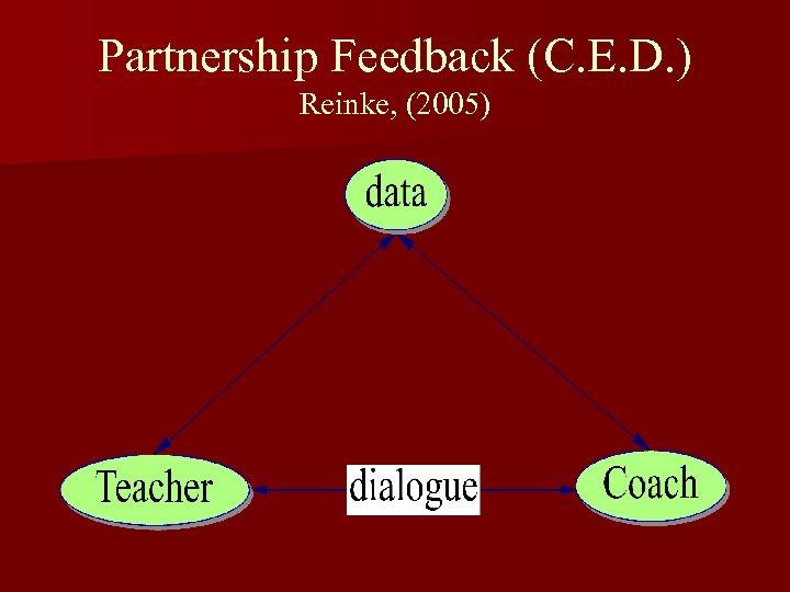 Partnership Feedback (C. E. D. ) Reinke, (2005)