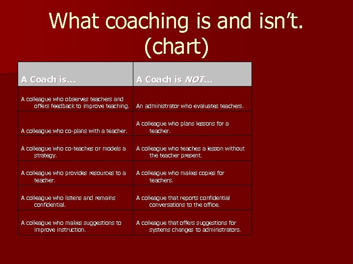 What coaching is and isn't. (chart) A Coach is… A Coach is NOT… A