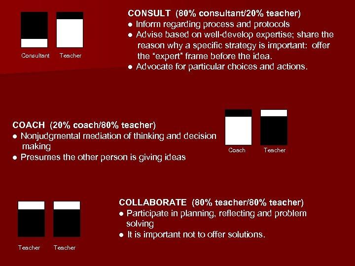 Consultant Teacher CONSULT (80% consultant/20% teacher) ● Inform regarding process and protocols ● Advise