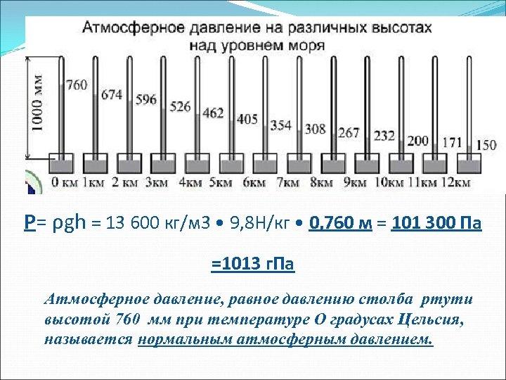 P= ρgh = 13 600 кг/м 3 • 9, 8 Н/кг • 0, 760