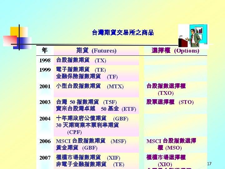 台灣期貨交易所之商品 年 期貨 (Futures) 選擇權 (Options) 1998 台股指數期貨 (TX) 1999 電子指數期貨 (TE) 金融保險指數期貨 (TF)