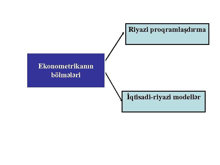 Riyazi proqramlaşdırma Ekonometrikanın bölmələri İqtisadi-riyazi modellər