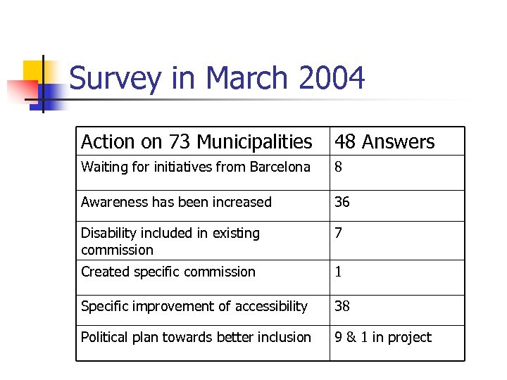 Survey in March 2004 Action on 73 Municipalities 48 Answers Waiting for initiatives from