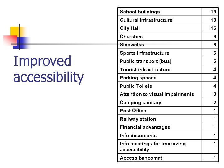 School buildings 19 Cultural infrastructure 18 City Hall 16 Churches Sidewalks Improved accessibility 9
