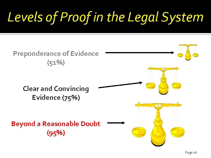 Levels of Proof in the Legal System Preponderance of Evidence (51%) Clear and Convincing