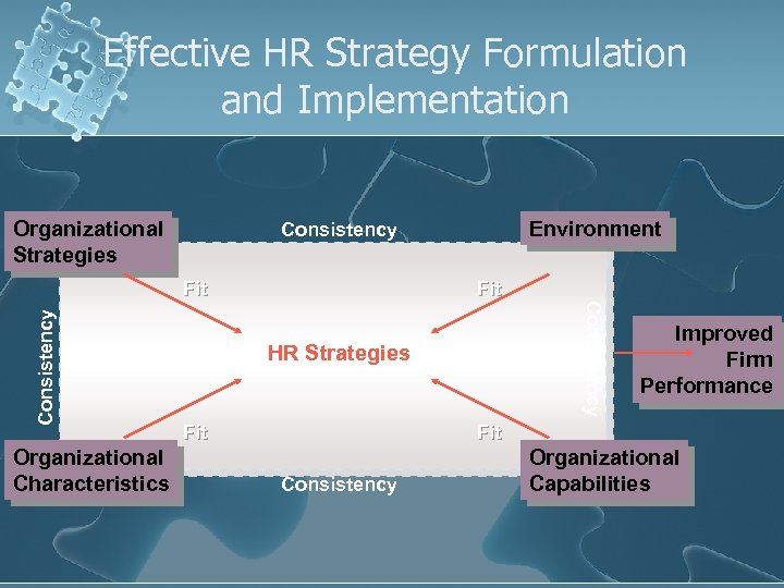 Effective HR Strategy Formulation and Implementation Organizational Strategies Fit Consistency Fit Organizational Characteristics Environment