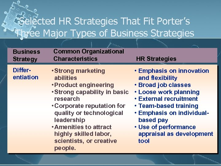 Selected HR Strategies That Fit Porter's Three Major Types of Business Strategies Business Strategy