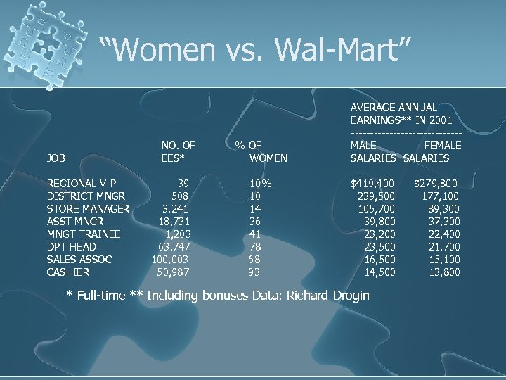 """""""Women vs. Wal-Mart"""" NO. OF EES* JOB REGIONAL V-P DISTRICT MNGR STORE MANAGER ASST"""