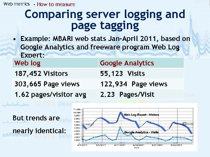 Web metrics - How to measure Comparing server logging and page tagging • Example: