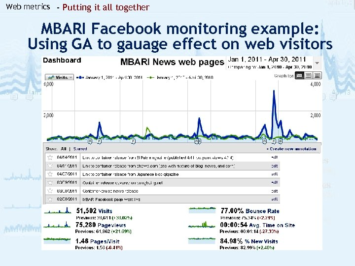 Web metrics - Putting it all together MBARI Facebook monitoring example: Using GA to