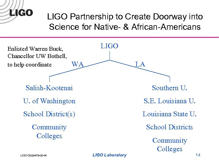 LIGO Partnership to Create Doorway into Science for Native- & African-Americans Enlisted Warren Buck,