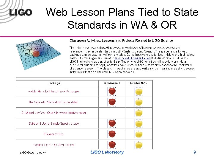 Web Lesson Plans Tied to State Standards in WA & OR LIGO-G 020479 -00