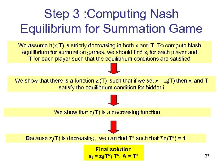 Step 3 : Computing Nash Equilibrium for Summation Game We assume h(x, T) is