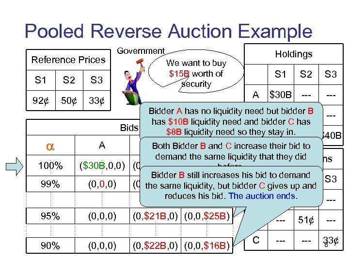 Pooled Reverse Auction Example Reference Prices S 1 S 2 50¢ 33¢ 100% 99%