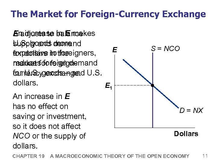 The Market for Foreign-Currency Exchange An increase in E makes E adjusts to balance