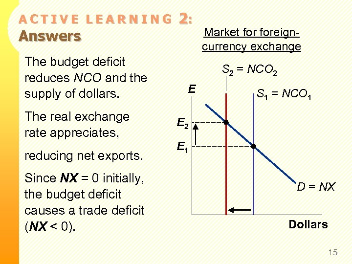 ACTIVE LEARNING Answers The budget deficit reduces NCO and the supply of dollars. The