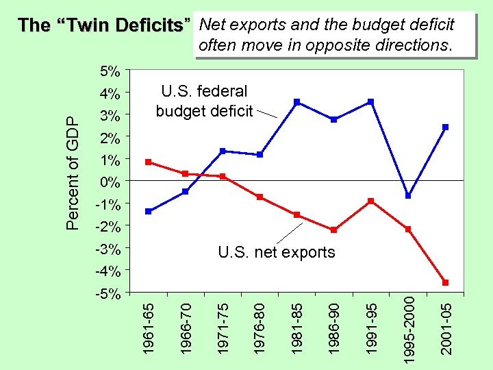"The ""Twin Deficits"" Net exports and the budget deficit often move in opposite directions."
