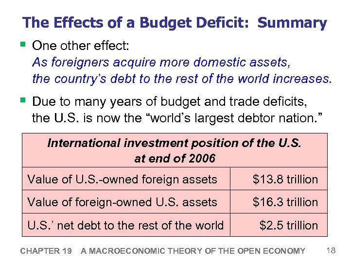 The Effects of a Budget Deficit: Summary § One other effect: As foreigners acquire