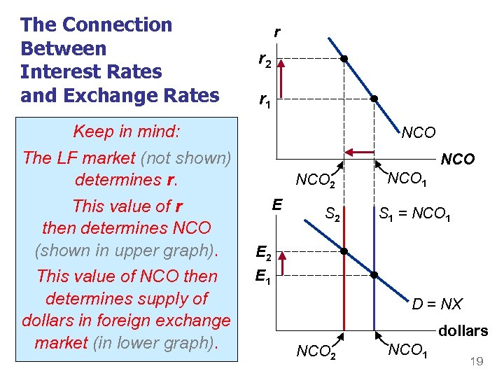 The Connection Between Interest Rates and Exchange Rates Anything that mind: Keep in increases