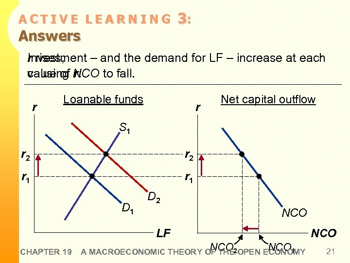 ACTIVE LEARNING Answers 3: r rises, Investment – and the demand for LF –