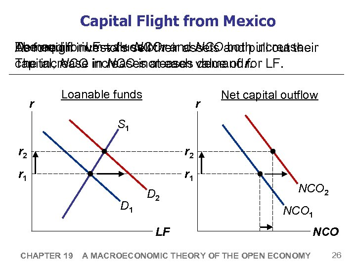 Capital Flight from Mexico Demand for LF values of r and NCO both increase.