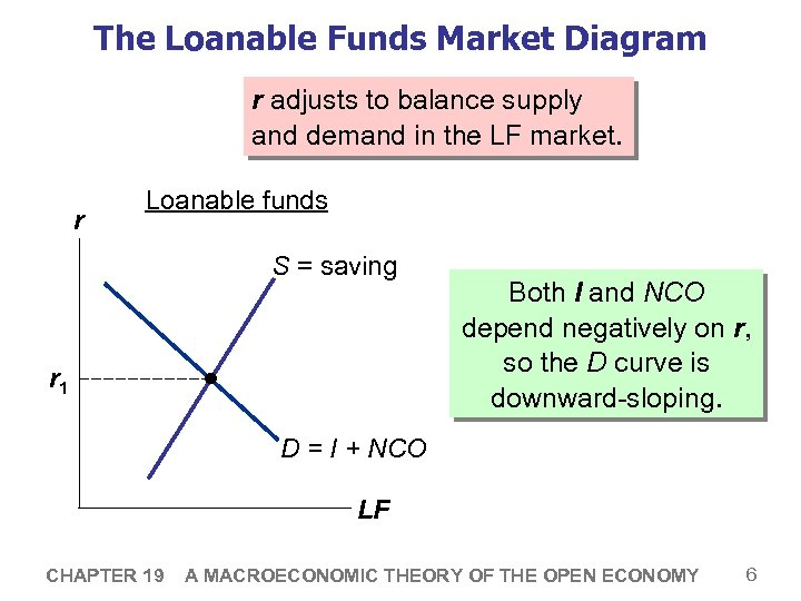The Loanable Funds Market Diagram r adjusts to balance supply and demand in the