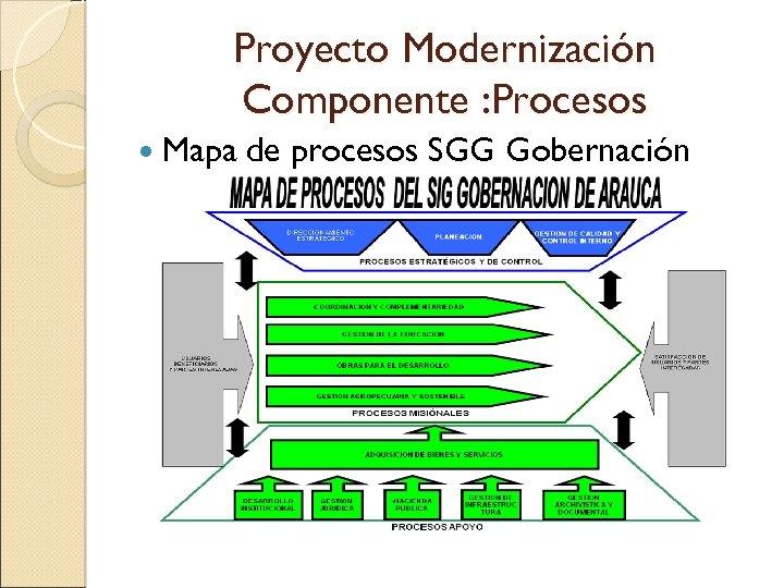 Proyecto Modernización Componente : Procesos Mapa de procesos SGG Gobernación