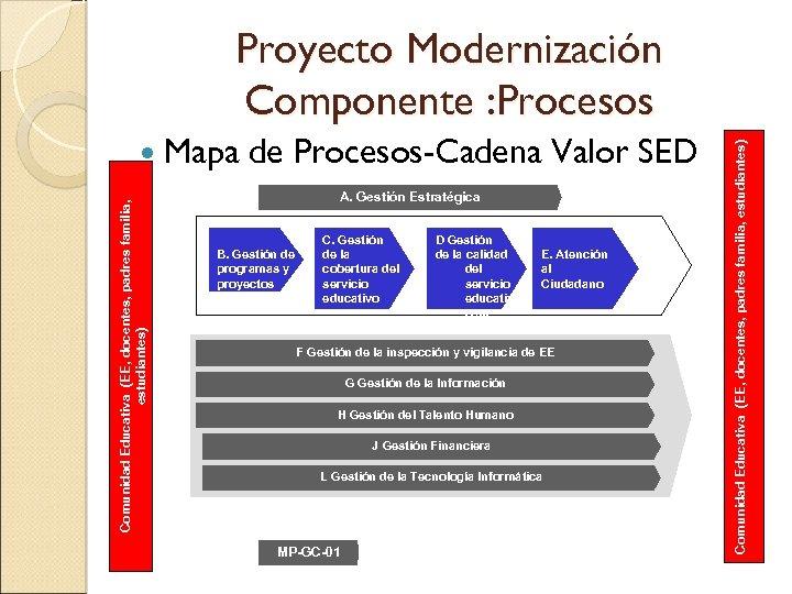 Comunidad Educativa (EE, docentes, padres familia, estudiantes) Mapa de Procesos-Cadena Valor SED A. Gestión