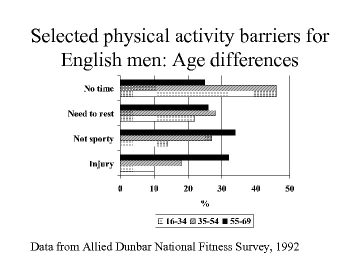 Selected physical activity barriers for English men: Age differences Data from Allied Dunbar National