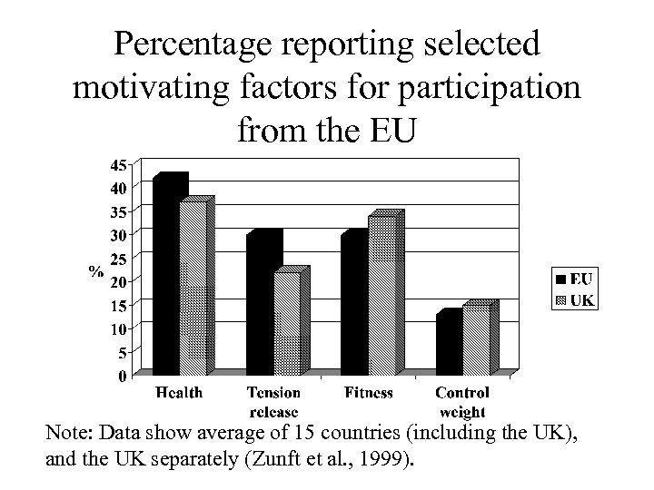 Percentage reporting selected motivating factors for participation from the EU Note: Data show average