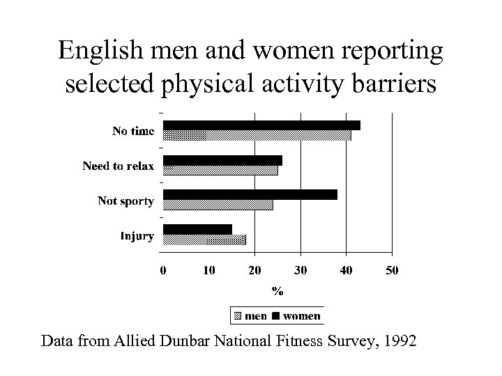 English men and women reporting selected physical activity barriers Data from Allied Dunbar National