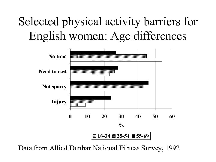 Selected physical activity barriers for English women: Age differences Data from Allied Dunbar National