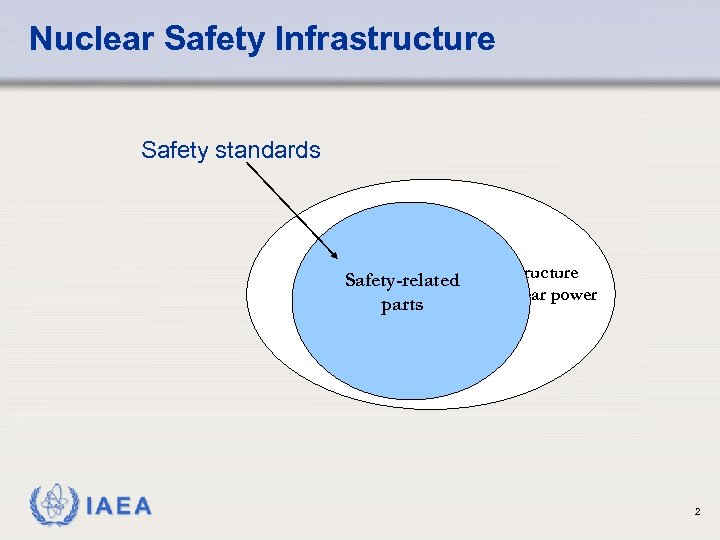 Nuclear Safety Infrastructure Safety standards Safety-related Infrastructure for nuclear power parts IAEA 2